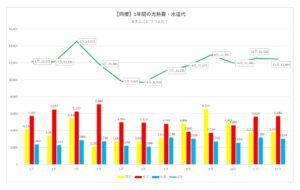 1年間の光熱費と水道代のグラフ